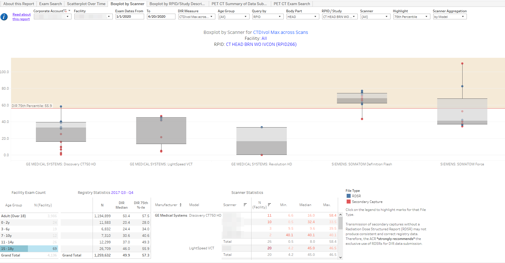 DIR Interactive Reports - Sample Boxplot by Scanner 3