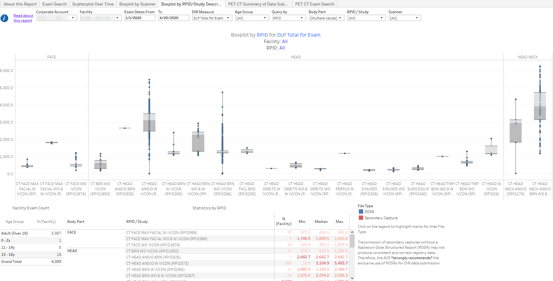 DIR Interactive Reports - Sample Boxplot by RPID 1
