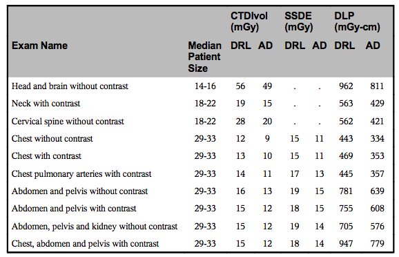 DIR US DRL and AD for 10 Adult CT Exams