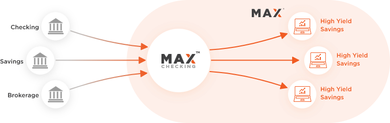 Max. your best interest.