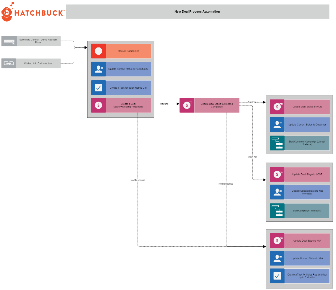 Flowchart New Deal Process Automation Advanced Hatchbuck