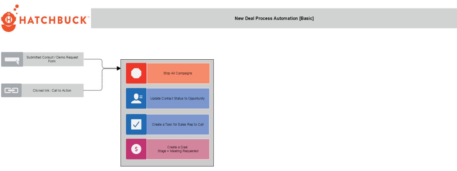 Flowchart: New Deal Process Automation [Basic] : hatchbuck