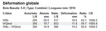 Texte de remplacement généré par une machine: Déformation globale  Bois Nœuds: 5-8 | Type: Combiné I Longueur mm: 5910  Ratio  63.1  59.7  920  CB  1006:2  1006:4  1006:5  Critère  Wfin  WQinst  Wfin — WGinst  Autorisée Absolu  Ratio Déformation  LIX  200  300  350  mm  295  19.7  16.9  UX  317  503  380  18.6  11.8  15.5