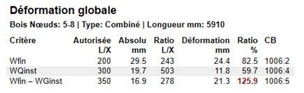 Texte de remplacement généré par une machine: Déformation globale  Bois Nœuds: 5-8 | Type: Combiné I Longueur mm: 5910  Ratio  825  59.7  125.9  CB  1006:2  1006:4  1006:5  Critère  Wfin  WQinst  Wfin — WGinst  Autorisée Absolu  Ratio Déformation  LIX  200  300  350  mm  295  19.7  16.9  LIX  243  503  278  24.4  11.8  21.3