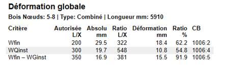 Texte de remplacement généré par une machine: Déformation globale  Bois Nœuds: 5-8 | Type: Combiné I Longueur mm: 5910  Ratio  622  54.8  918  CB  1006:2  1006:4  1006:5  Critère  Wfin  WQinst  Wfin — WGinst  Autorisée Absolu  Ratio Déformation  LIX  200  300  350  mm  295  19.7  189  LIX  322  548  18.4  10.8  15.5