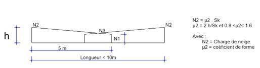 Texte de remplacement généré par une machine: h  Lon  NI  ueur lom  N2 Sk  2_h/Sk et 0.8 1.6  Avec  Charge de neige  coéficient de forme