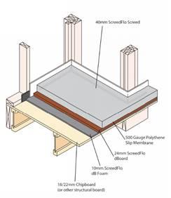 Texte de remplacement généré par une machine: 40mm ScreedFlo Screed  500 Gauge Polythene  Slip Membrane  24mm ScreedFlo  dBoard  1 Omm ScreedFlo  dB Foam  18/22mm Chipboard  (or Other structural board)