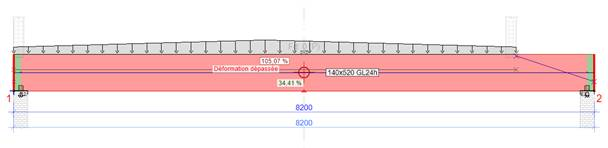 Texte de remplacement généré par une machine: 105 07 %  Déformation dépassée  8200  140x320 GL 24h  2
