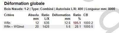Texte de remplacement généré par une machine: Déformation globale  Bois Nœuds: 1-2 | Type: Combiné I Autorisée LIX: 400 | Longueur mm: 8000  Critère  Absolu  mm  12  20  Ratio Déformation  Ratio  105.1  281  CB  1000 2  1000:5  Wfin  Wfin  WGinst  LIX  635  1428  mm  12.6  5.6