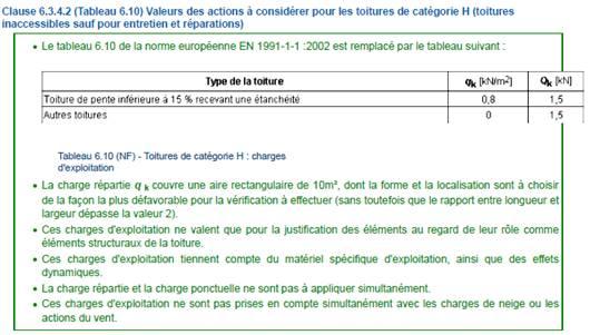 Texte de remplacement généré par une machine: Clause 6.3.4.2 (Tableau 6.10) Valeurs des actions à considérer pour les toitures de catégorie H (toitures  inaccessibles sauf pour entretien et réparations)  • Le tableau 6.10 de la norme européenne EN 1991-1-1 :2002 est remplacé par le tableau suivant :  IkNl  de la toaure  oiture de pente inférieure à 15 % recvvant une étanchéité  Autres toitures  Tableau S. 10 (NF) - Toitures catégorie H : charges  d'exploi tation  IkN/m21  • La charge répartie q k couvre une aire rectangulaire de 10m2, dont la forme et la localisation sont à choisir  de la façon la plus défavorable pour la vérification à effectuer (sans toutefois que le rapport entre longueur et  largeur dépasse la valeur  • Ces charges d'exploitation ne valent que pour la justification des éléments au regard de leur rôle comme  éléments structuraux de la toiture.  • Ces charges d'exploitation tiennent compte du matériel spécifique d'exploitation, ainsi que des effets  dynamiques.  • La charge répane et la charge ponctuelle ne sont pas à appliquer simultanément  • Ces charges crexploitation ne sont pas prises en compte simultanément avec les charges de neige ou les  actions du vent