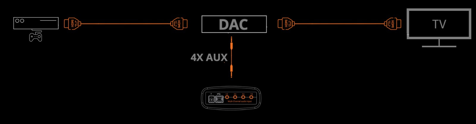 connect the console hdmi out port to the dac hdmi in port, using the first  hdmi cable