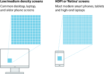 Diagram showing higher pixel density on modern devices compared to traditional standard definition desktop displays.