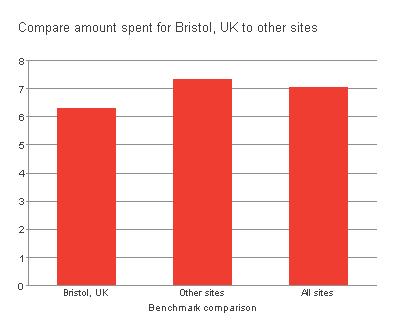 Bristol Compare