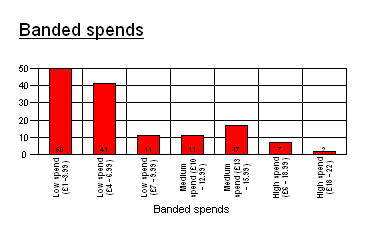 RW: Chart showing banded spend analysis as 2d bar