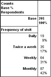 Chart style area 3d 12 colour