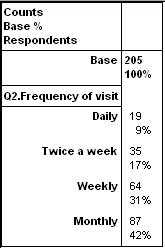 Table showing q2 with counts and percents