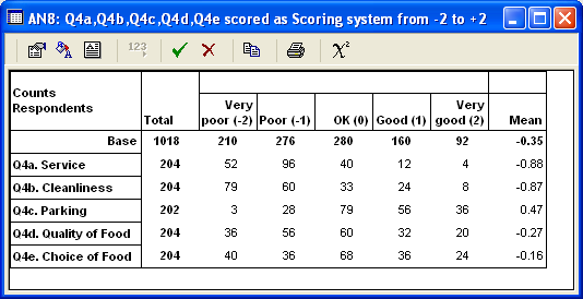AN8: Q4a... Scoring system from -2 to +2