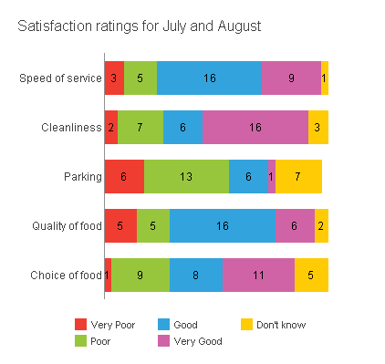Stracked bar chart showing July August satisfaction