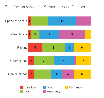 Chart: Stacked bar showing satisfaction sept oct