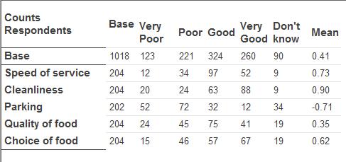 Mean value scores