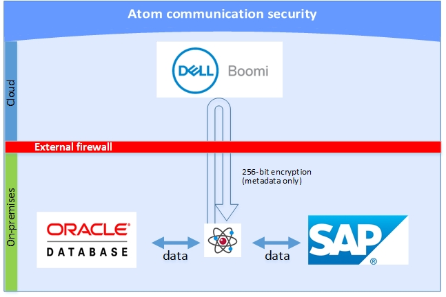 This image graphically indicates Atom communication security described in the surrounding text.