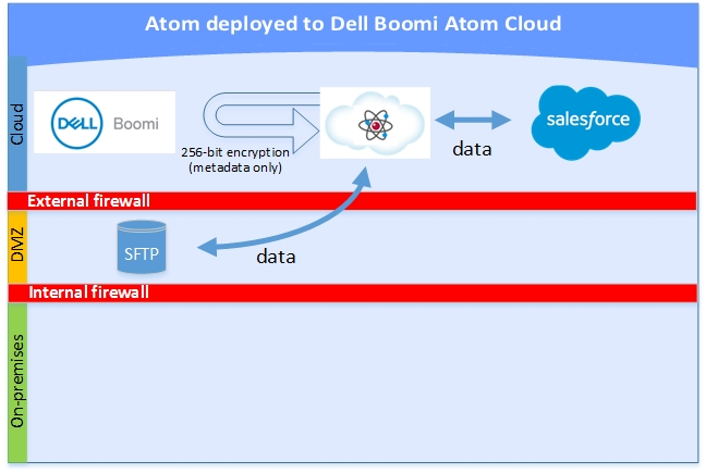 This image graphically indicates the security for Atoms that are deployed to a Boomi Atom Cloud described in the surrounding text.