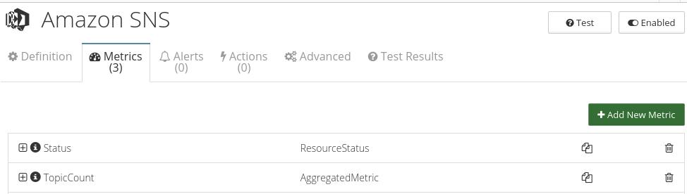CloudMonix Amazon SNS monitoring metrics