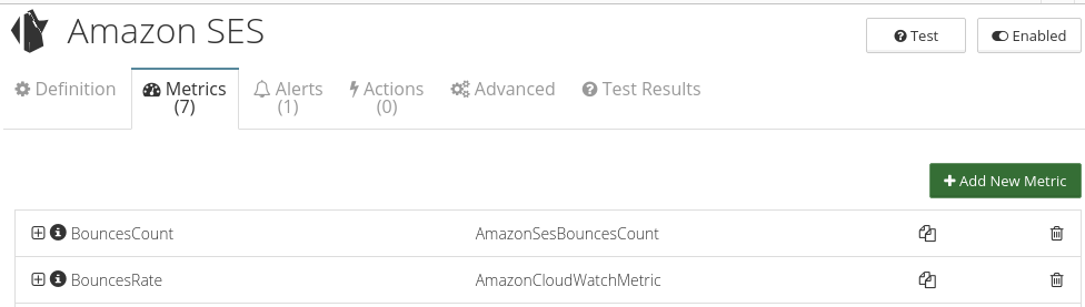 CloudMonix Amazon SES monitoring metrics