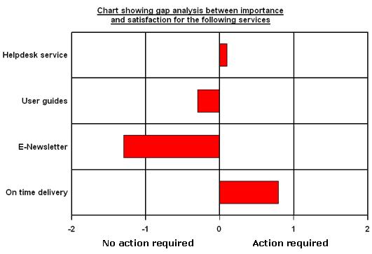 Gap analysis chart