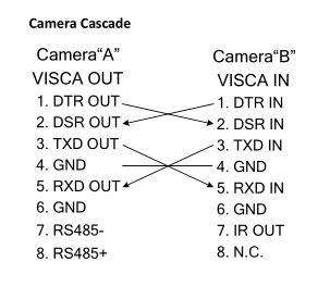 AqaDBtvhx4Tf0nE6zsFlsOhT7R0vIH3qUQ?1504013833 issues with daisy chaining your gen 2 ptz optics camera with rs Telephone Diagram Daisy Chain at edmiracle.co