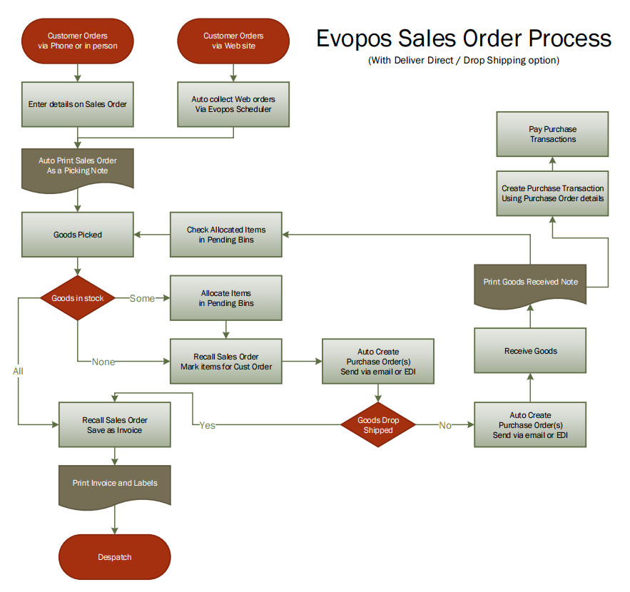 Sales Order Evopos Business Help Centre