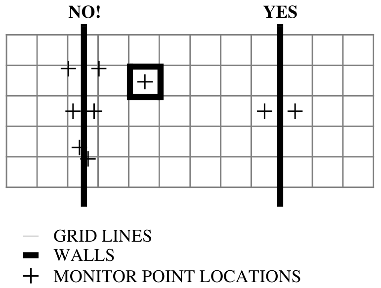 How to position monitor points.