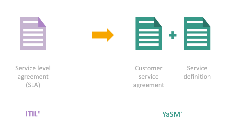 Yasm Support Where Are The Service Level Agreements