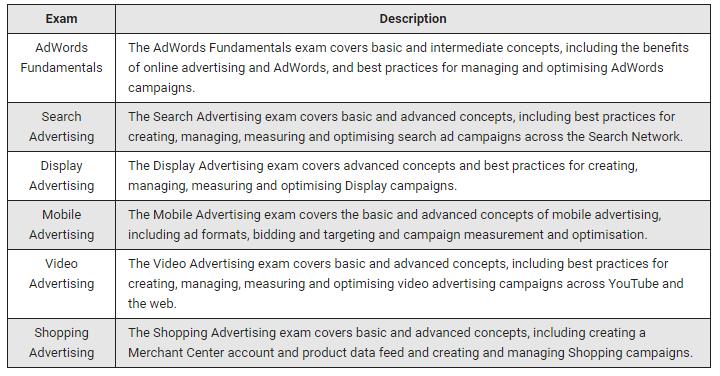 Google AdWords certified : Croud