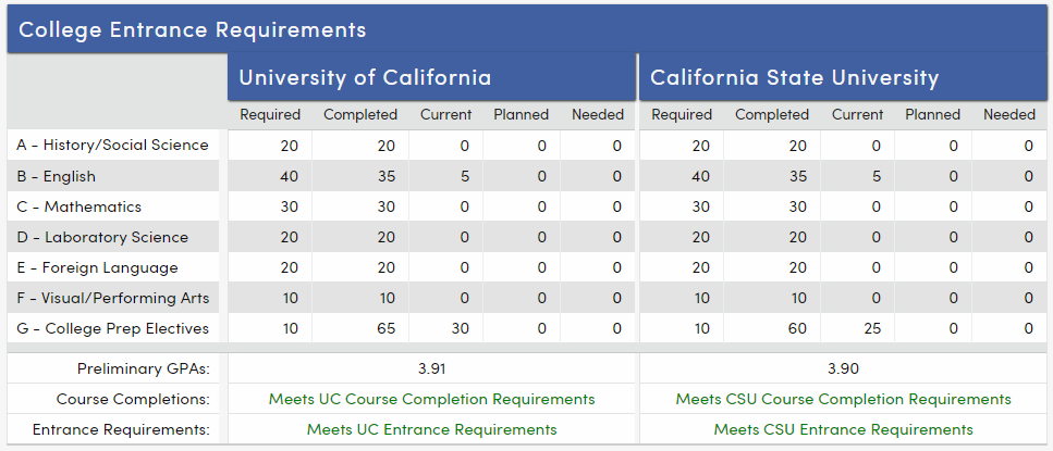 College Entrance Requirements-California