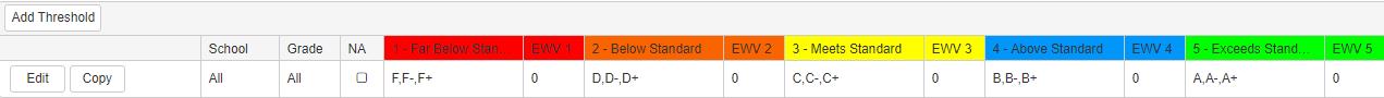Indicator Threshold for Grades default screenshot