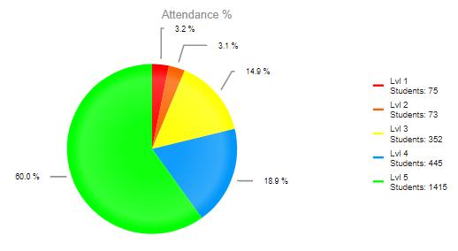 Chart Pie screenshot 1