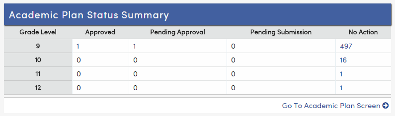 Academic Plan Status summary widget for the counselor