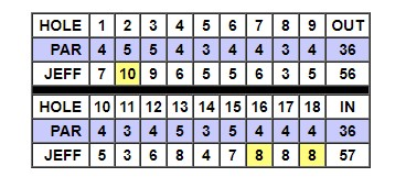 Competitions - Callaway Scoring : MiClub Help