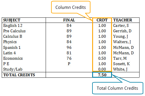 Credit Table