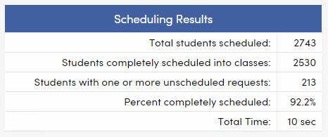 Scheduling Results statistics