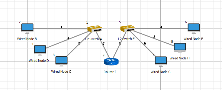 Why broacast packets aren't sent across the router