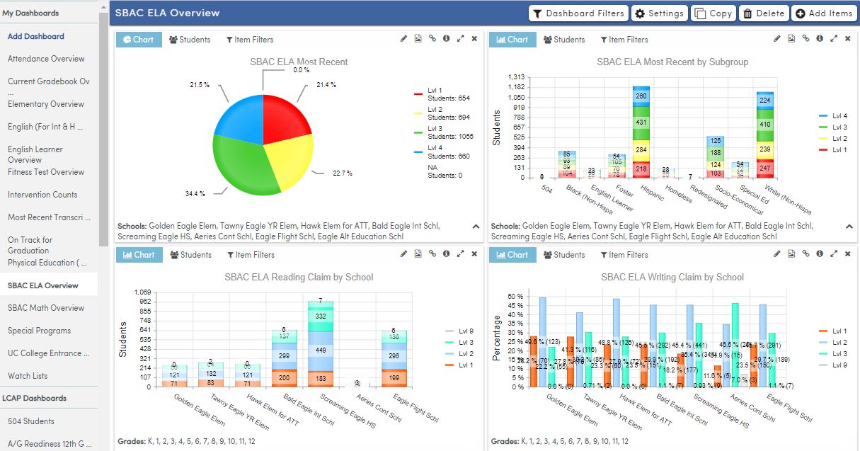 Analytics Dashboard page