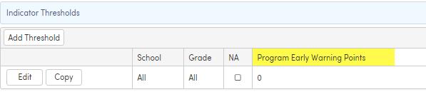 Analytics Indicator Threshold - Program Participation example