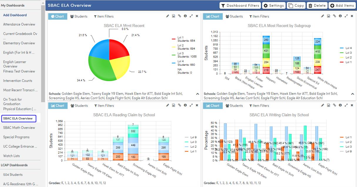 Analytics Dashboard - SBAC ELA page