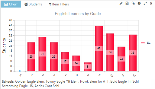 Analytics Dashboard Item - English Learners by Grade - unfiltered