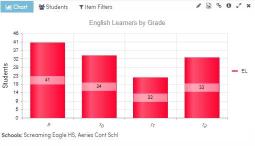 Analytics Dashboard Item filtered by High Schools result