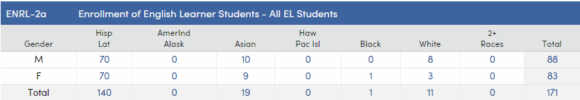 CRDC - ENRL-2a - Enrollment of English Learner Students - All EL Students