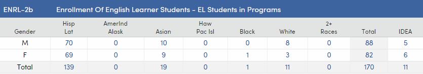 CRDC - ENRL-2b - Enrollment of English Learner Students - EL Students in Programs