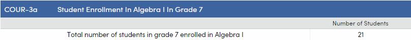 CRDC - COUR-3a - Student Enrollment in Algebra I in Grade 7